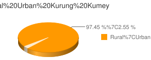 Kurung Kumey census population